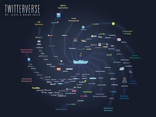 Twiter universo