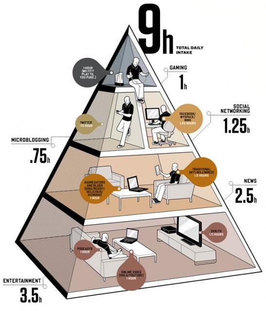 Dieta de un Geek